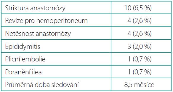 Pooperační komplikace Table 3. Postoperative complications