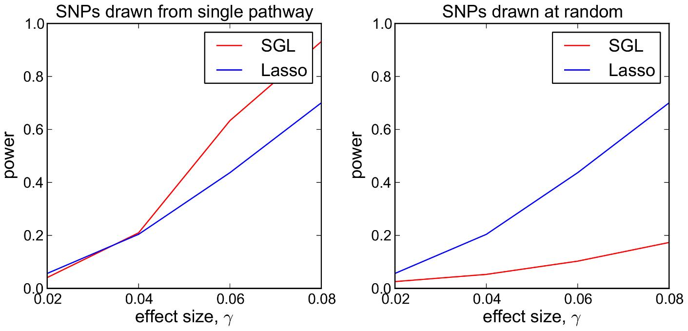 SGL vs Lasso: comparison of power to detect 5 causal SNPs.