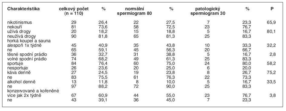 Procentuální zastoupení studentů s různými anamnestickými faktory ve skupině s normálním a patologickým spermiogramem P udává závislost faktoru na typu spermiogramu, hodnoty P < 5 jsou statisticky významné.