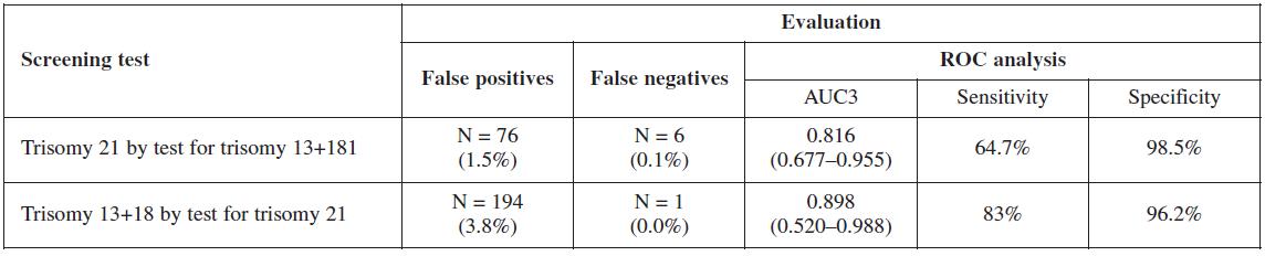 Evaluation of screening test in cross validation