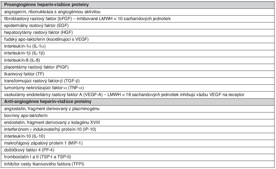 Základné heparín-viažúce pro- a anti-angiogénne endogénne proteíny (1)