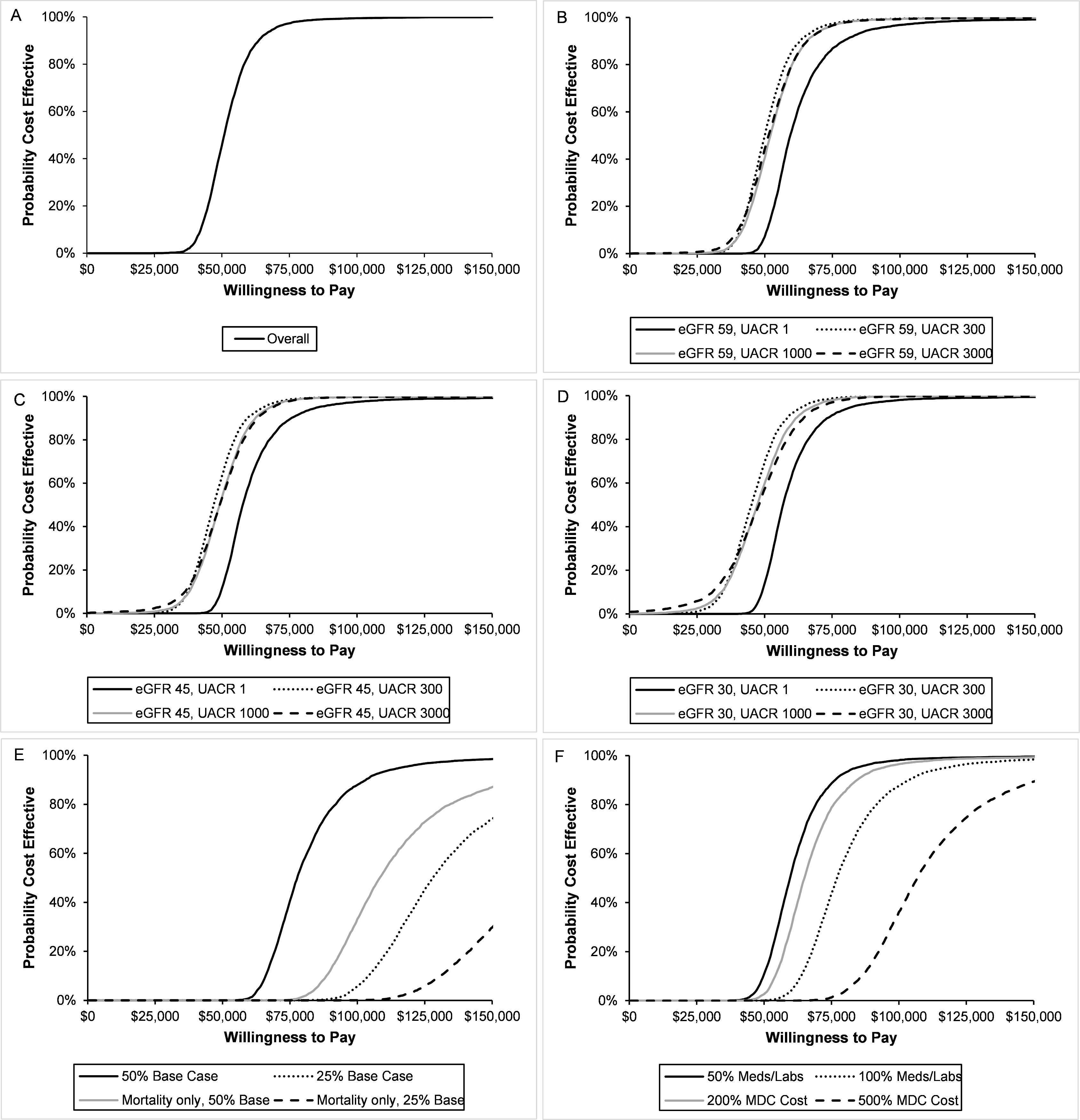 Cost-effectiveness acceptability curves for multidisciplinary care (MDC).