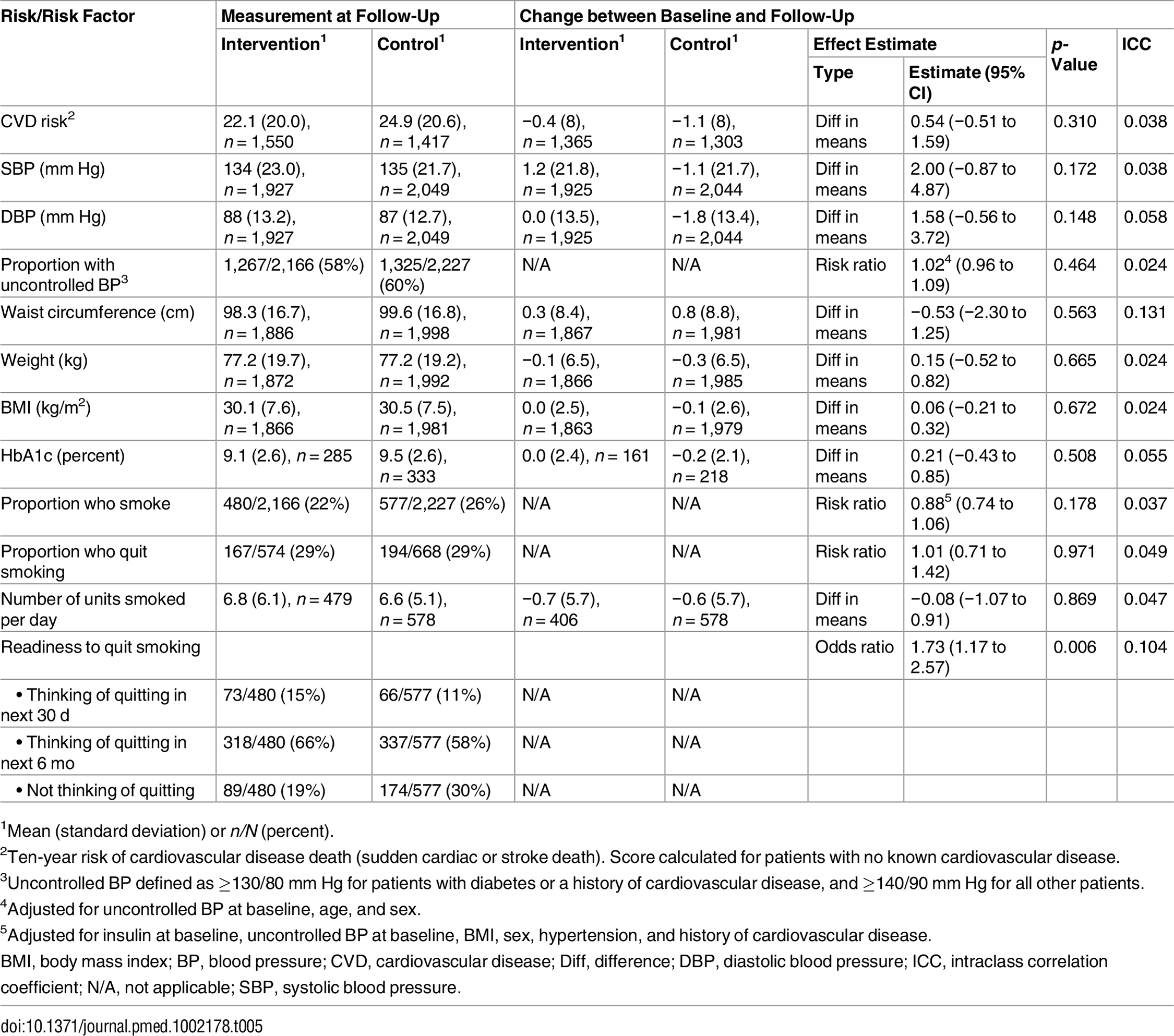 Effect on cardiovascular disease risk and risk factors; all four cohorts pooled.
