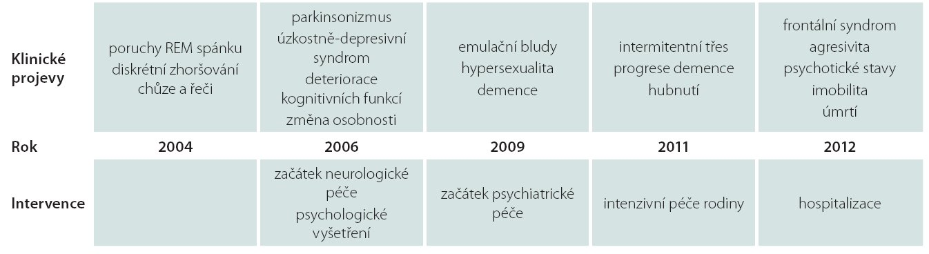 Schéma 1. Klíčové body ve vývoji klinického obrazu a intervence v průběhu choroby.