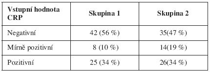 Vstupní hodnoty CRP pacientek s PPROM (p = 0,317)