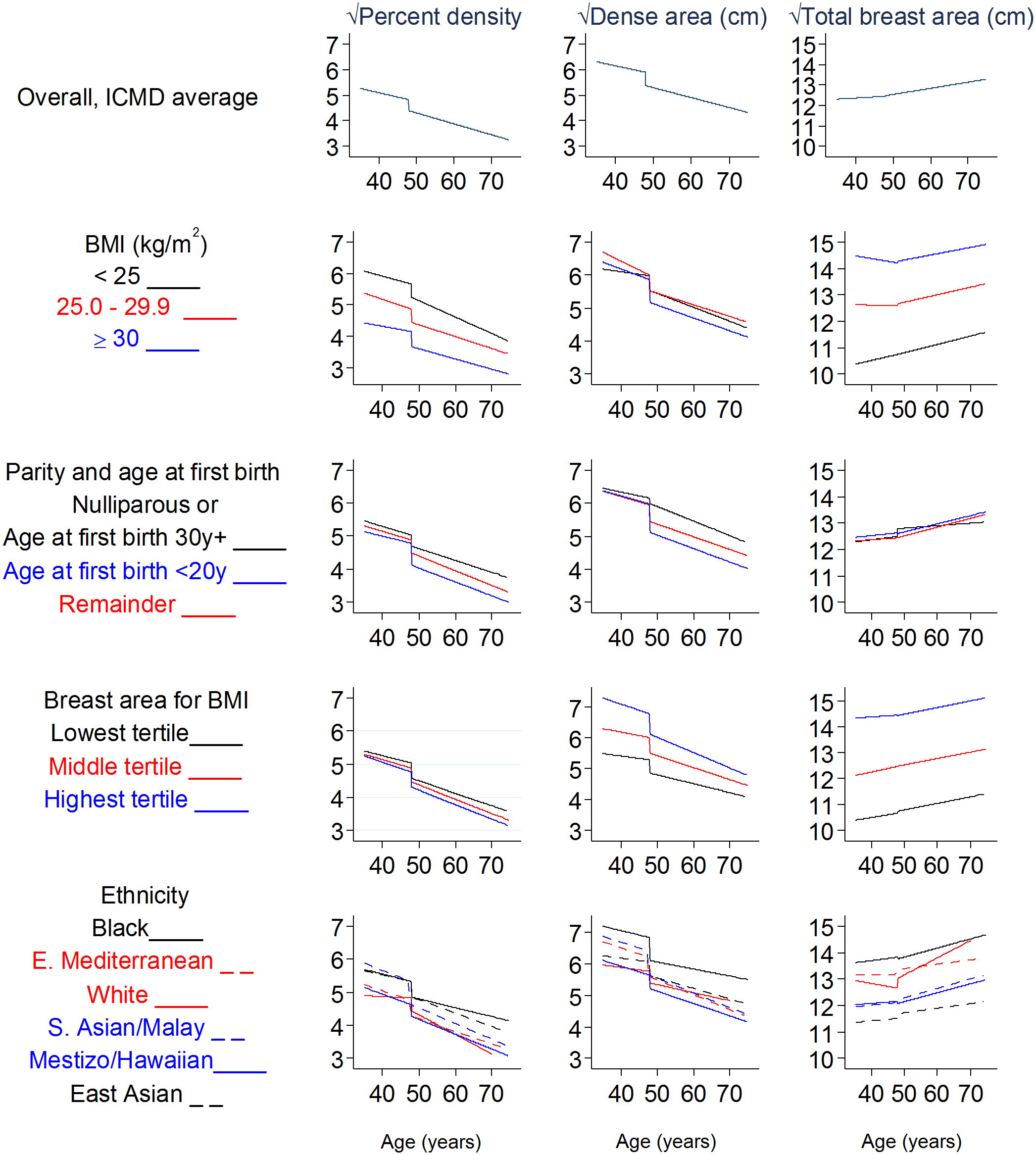 Modelled associations of square-root percent density, dense area, and total breast area with age and menopausal status, overall and by subgroups.
