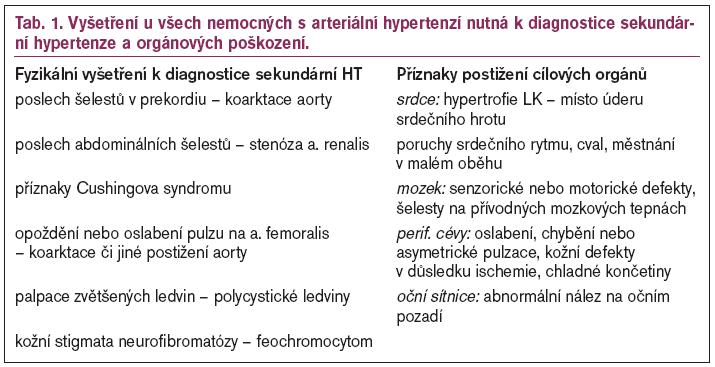 Vyšetření u všech nemocných s arteriální hypertenzí nutná k diagnostice sekundární hypertenze a orgánových poškození.