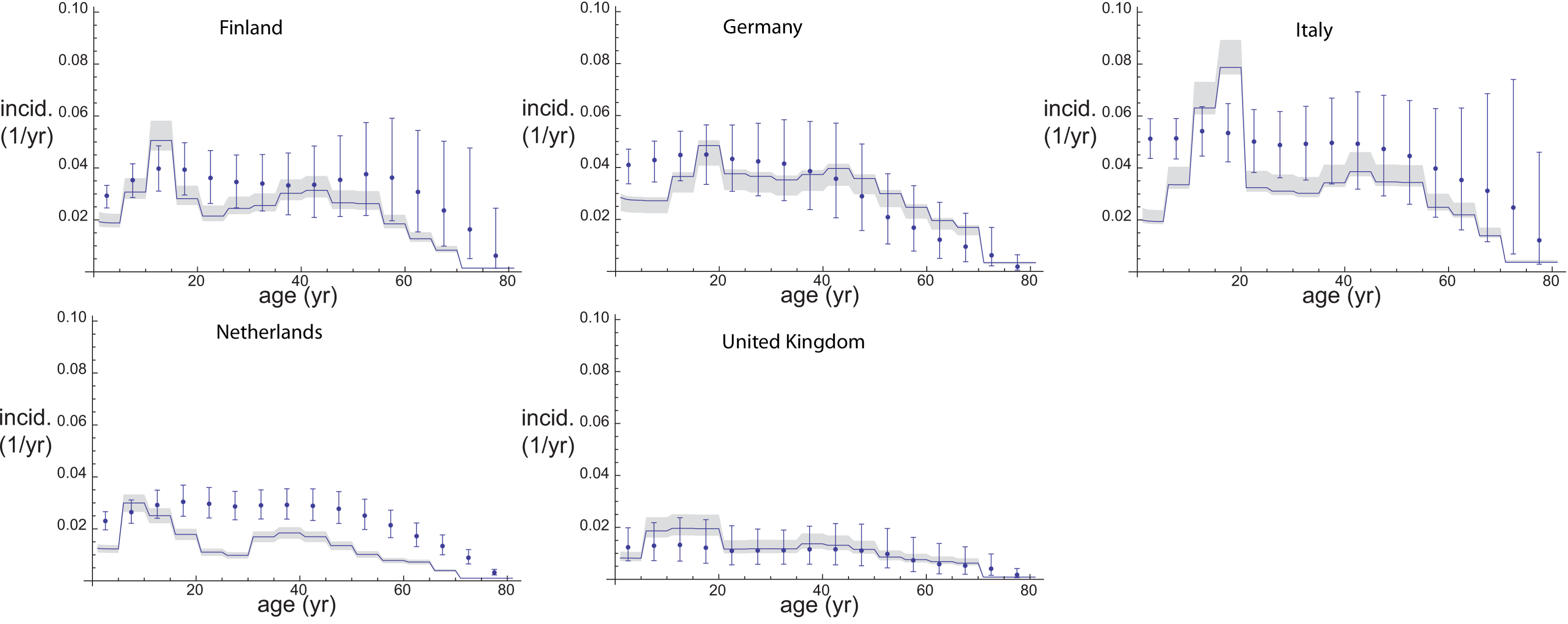 Comparison of incidence estimates from both estimation methods.