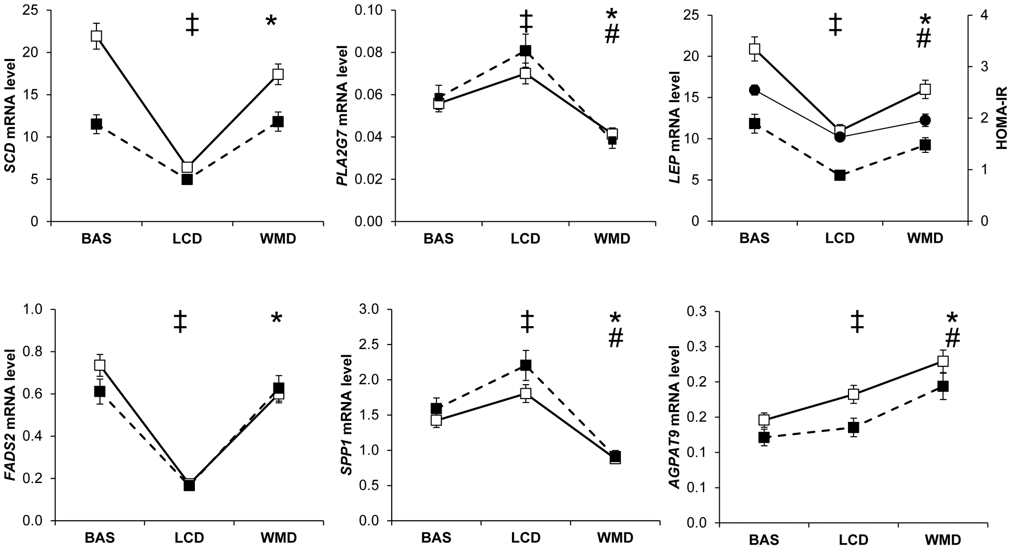 Most remarkable profiles of adipose tissue gene expression during a dietary weight loss program.