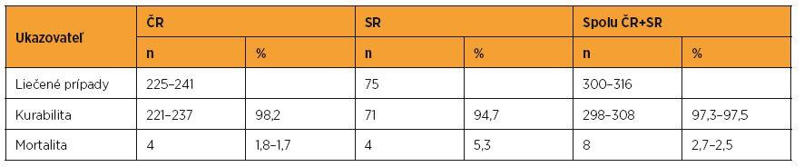 Kurabilita a mortalita pacientok s GTN liečených v ČR a SR v rokoch 1993–2012