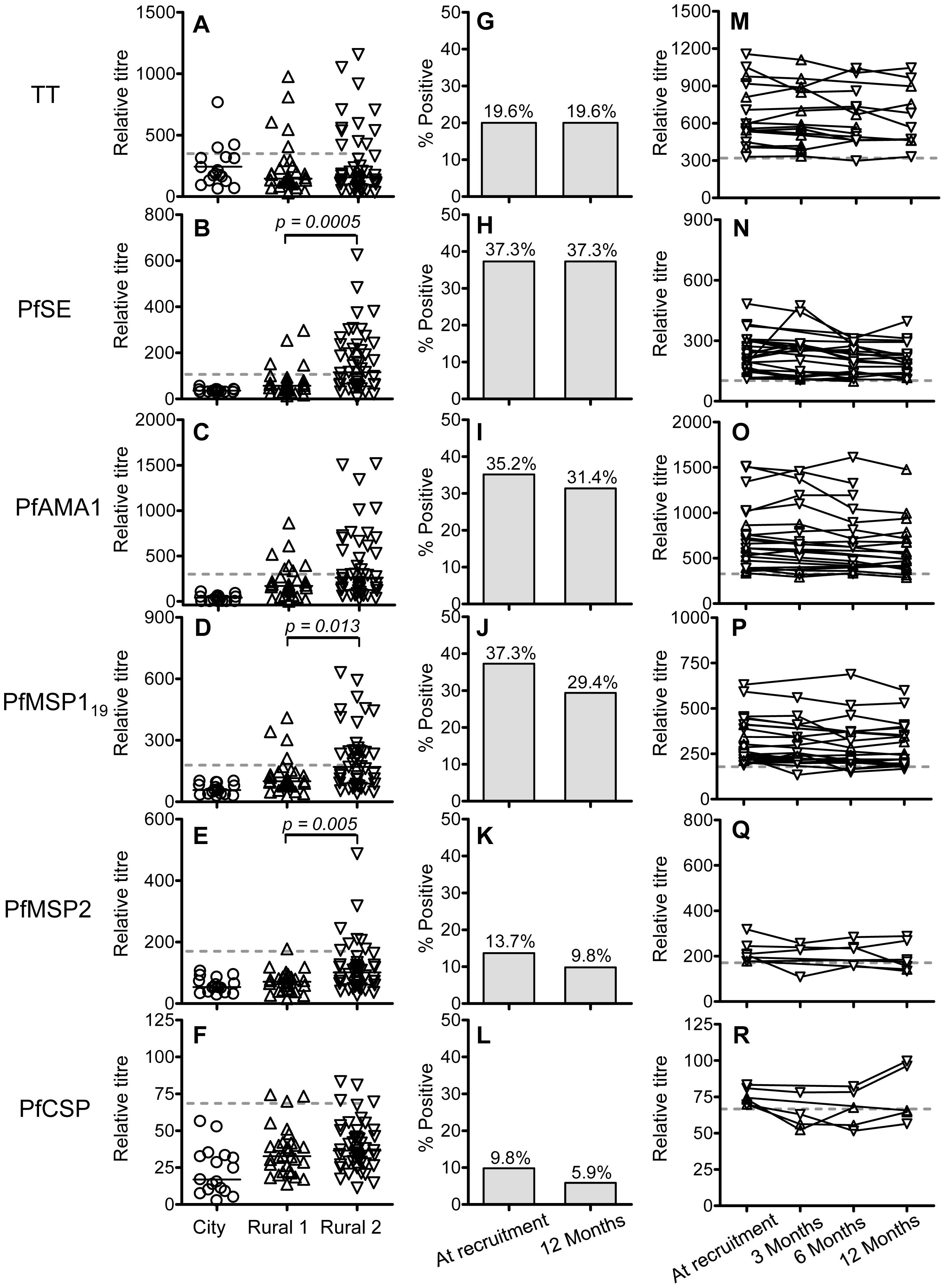 Antibody responses to <i>P. falciparum</i> antigens and tetanus toxoid.