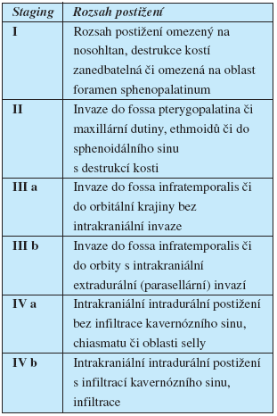 Andrewsova klasifikace