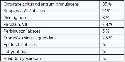 Patologické nálezy a komplikace