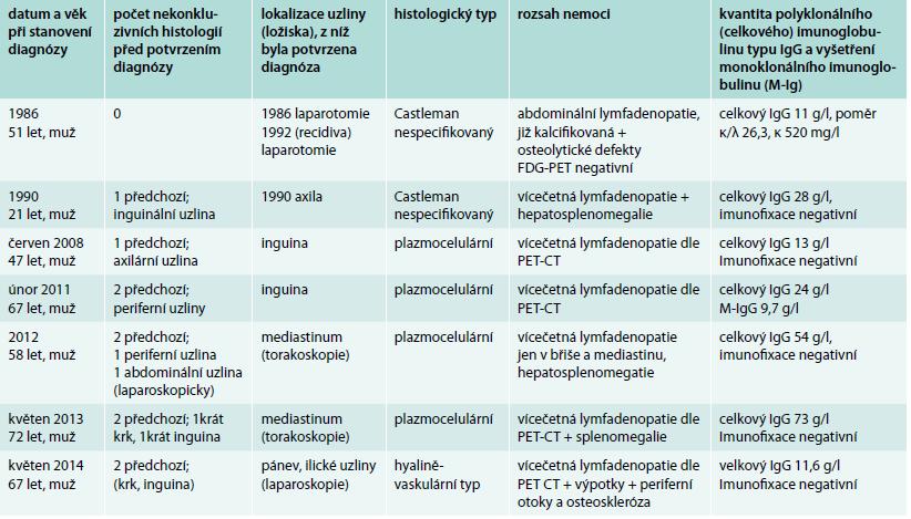 Pacienti s multicentrickou formou nemoci, rozsah nemoci a koncentrace celkového IgG v době stanovení diagnózy a výsledek vyšetření přítomnosti monoklonálního imunoglobulinu. Počtem předchozích nekonkluzivních histologických vyšetření ilustrujeme obtížnost stanovení této diagnózy