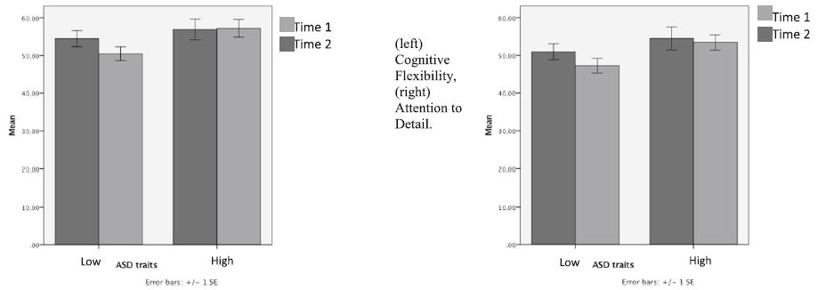 Repeated measures T-tests: cognitive flexibility and attention to details subscales