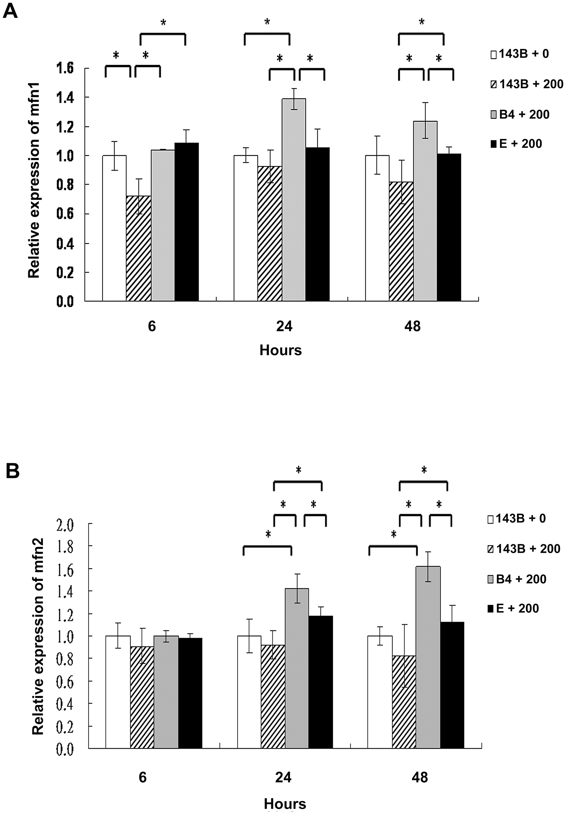 Analysis of the mitochondrial fusion molecules expression in the parental 143B cells, and cybrid B4 and E cells after the bile acid treatment.