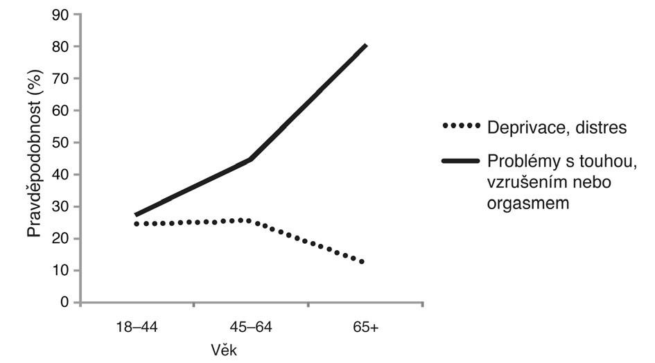 Prevalence sexuálních problémů a deprivace související se sexem podle věku u žen v USA (studie PRESIDE, 31 581 žen). Zdroj: Shifren, JL., et al. Obstet Gynecol, 2008