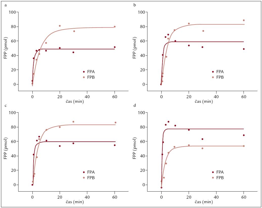 Sledování kinetiky odštěpování fibrinopeptidů u pacientů s dysfibrinogenemií. a) kinetika odštěpování fibrinopeptidů u pacientky s mutací Aα Gly13Glu, b) kinetika odštěpování fibrinopeptidů u pacientky s mutací Aα Arg16Cys, c) kinetika odštěpování fibrinopeptidů u pacientky s mutací Aα Arg16His a d) normální průběh kinetiky odštěpování fibrinopeptidů u zdravé kontroly.