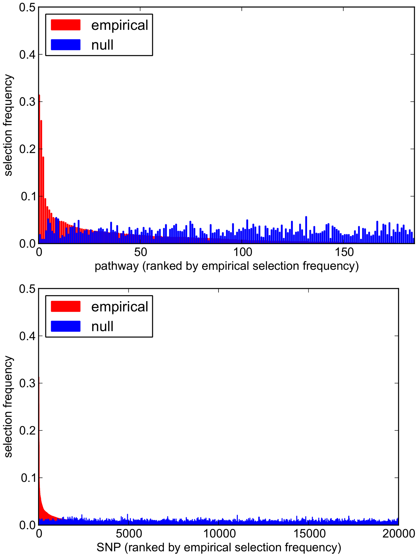 Empirical and null pathway (<i>top</i>) and SNP (<i>bottom</i>) selection frequency distributions for the SiMES dataset.