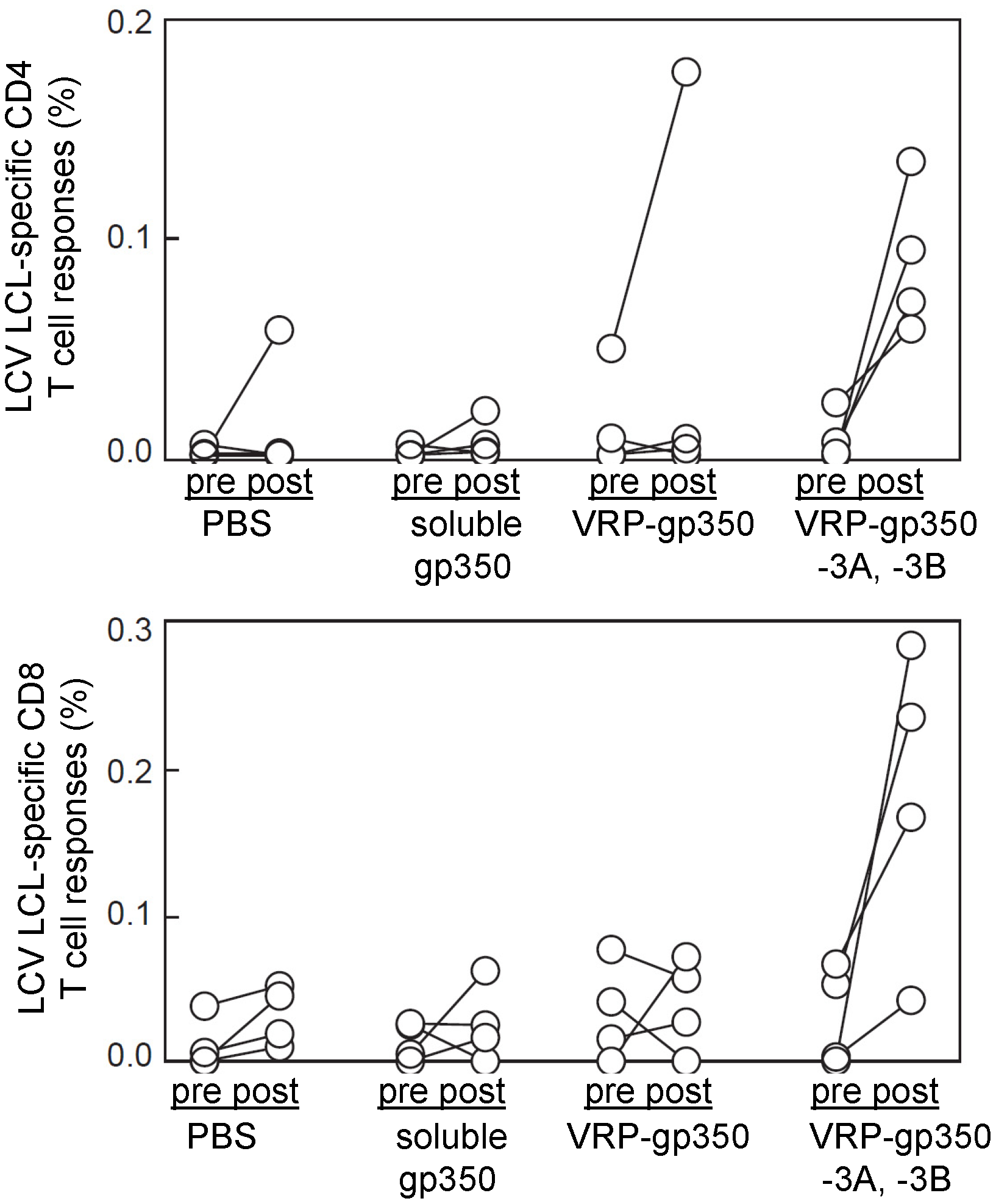 Detection of rhesus LCV-specific CD4 and CD8 T cell responses to gp350 or EBNA-3A and EBNA-3B in rhesus monkeys.