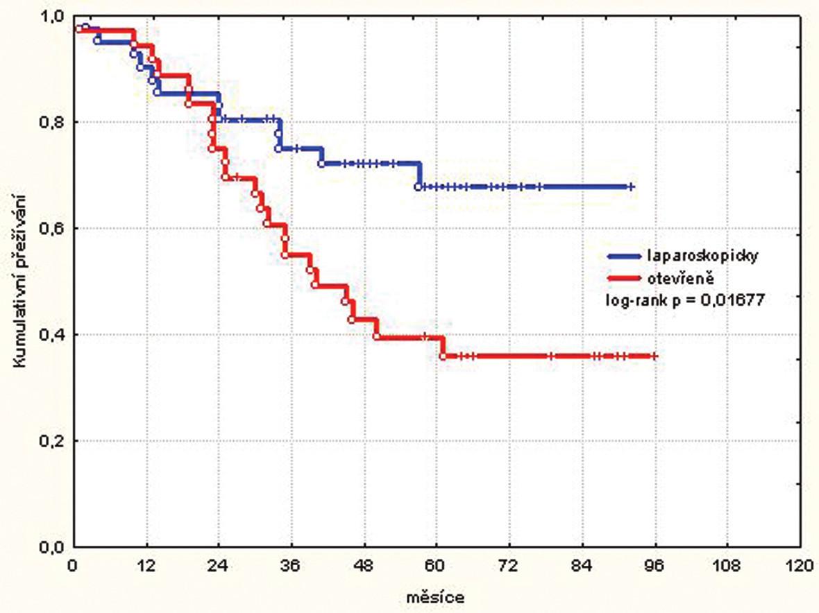 Kumulativní přežívání pacientů stadia III