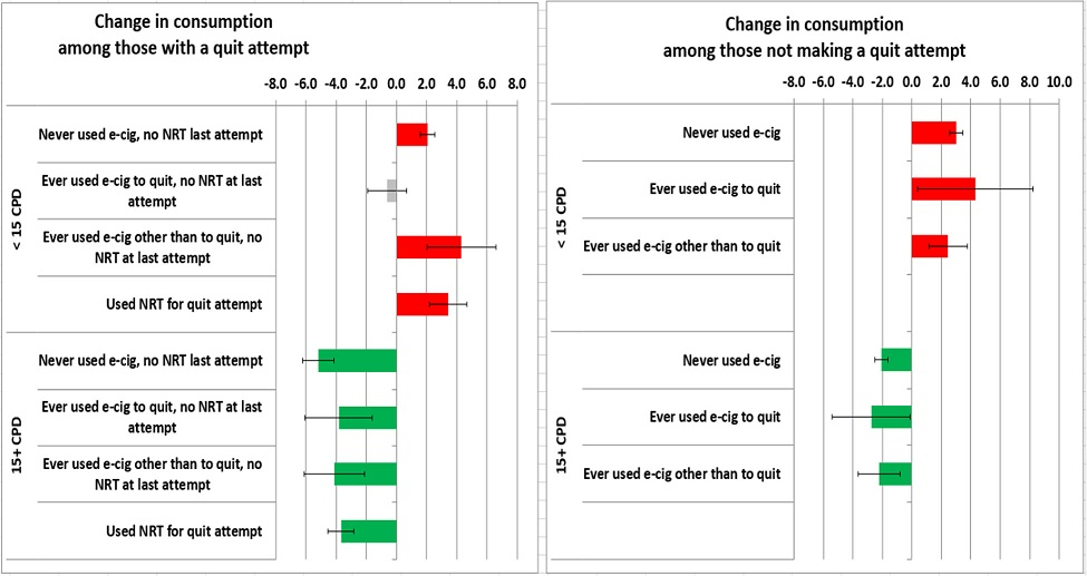 Changes in smoking intensity among smokers by product, baseline consumption level and reported cessation attempts