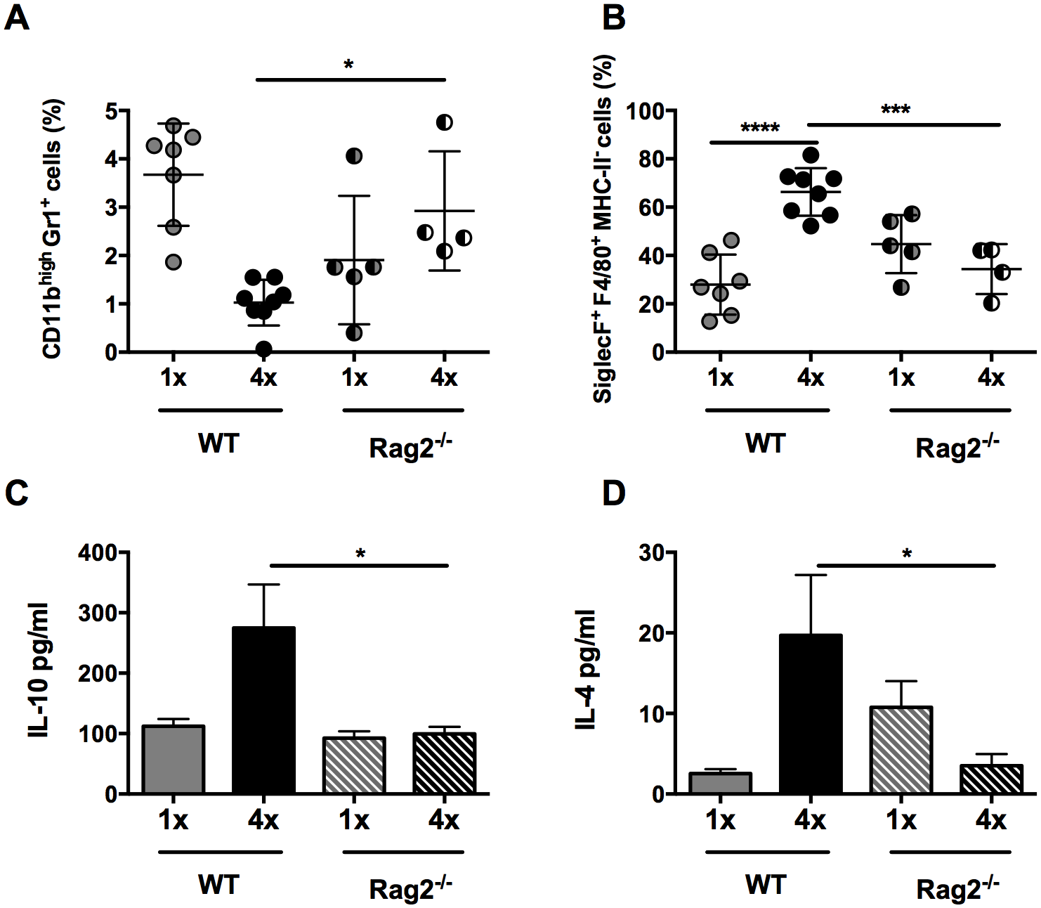 Lack of CD4<sup>+</sup> T cells ablates IL-10 production induced in skin exposed to <i>S</i>. <i>mansoni</i> cercariae.