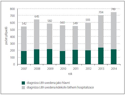 Trend v počtu vykázaných případů výskytu dekubitu u neurologických pacientů.