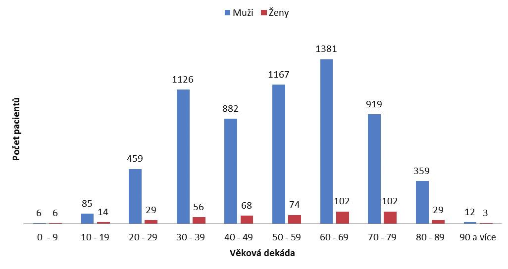 Rozdělení pacientů podle věkových dekád Graph 1: Distribution according to age decades