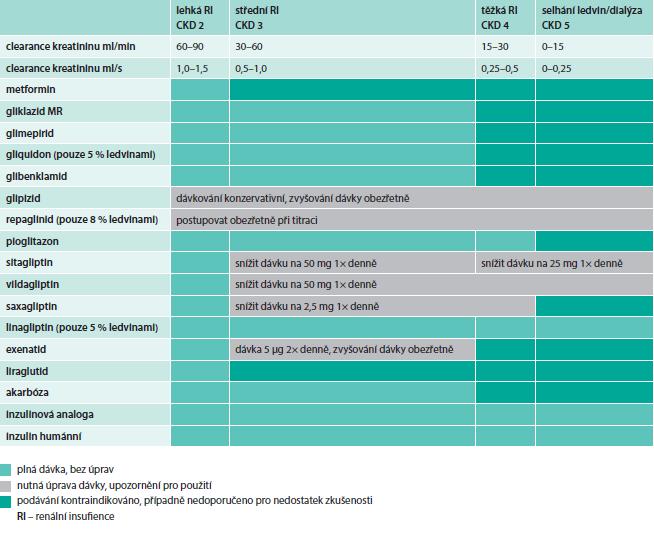 Použití antidiabetik při chronickém onemocnění ledvin (dle stupňů CKD) na základě SPC jednotlivých přípravků