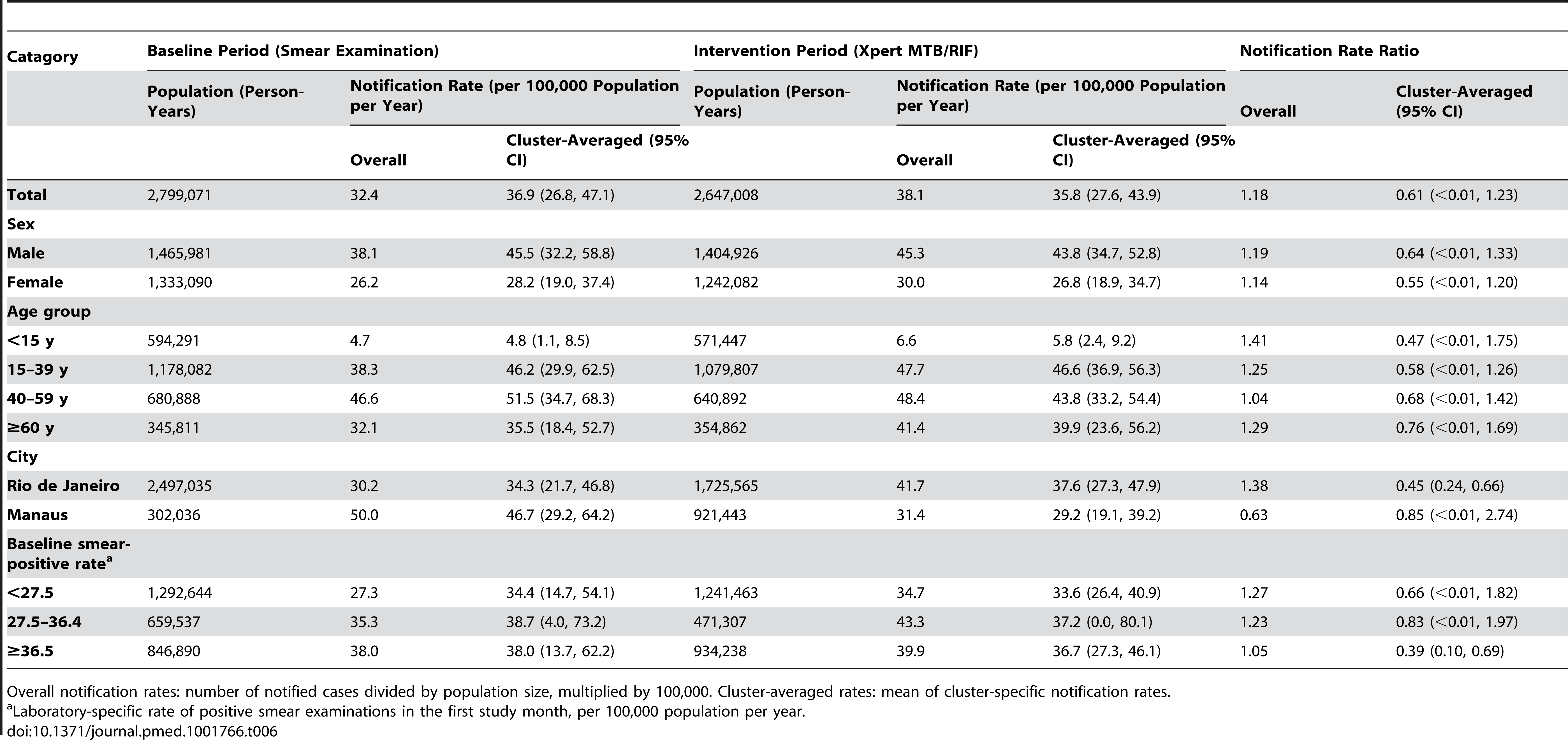 Notifications of pulmonary tuberculosis without recorded laboratory test.