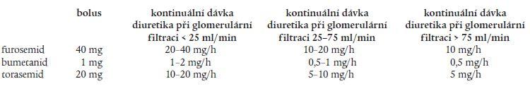 Možné úvodní dávkování kličkových diuretik v kontinuální infuzi ve vztahu ke glomerulární filtraci.