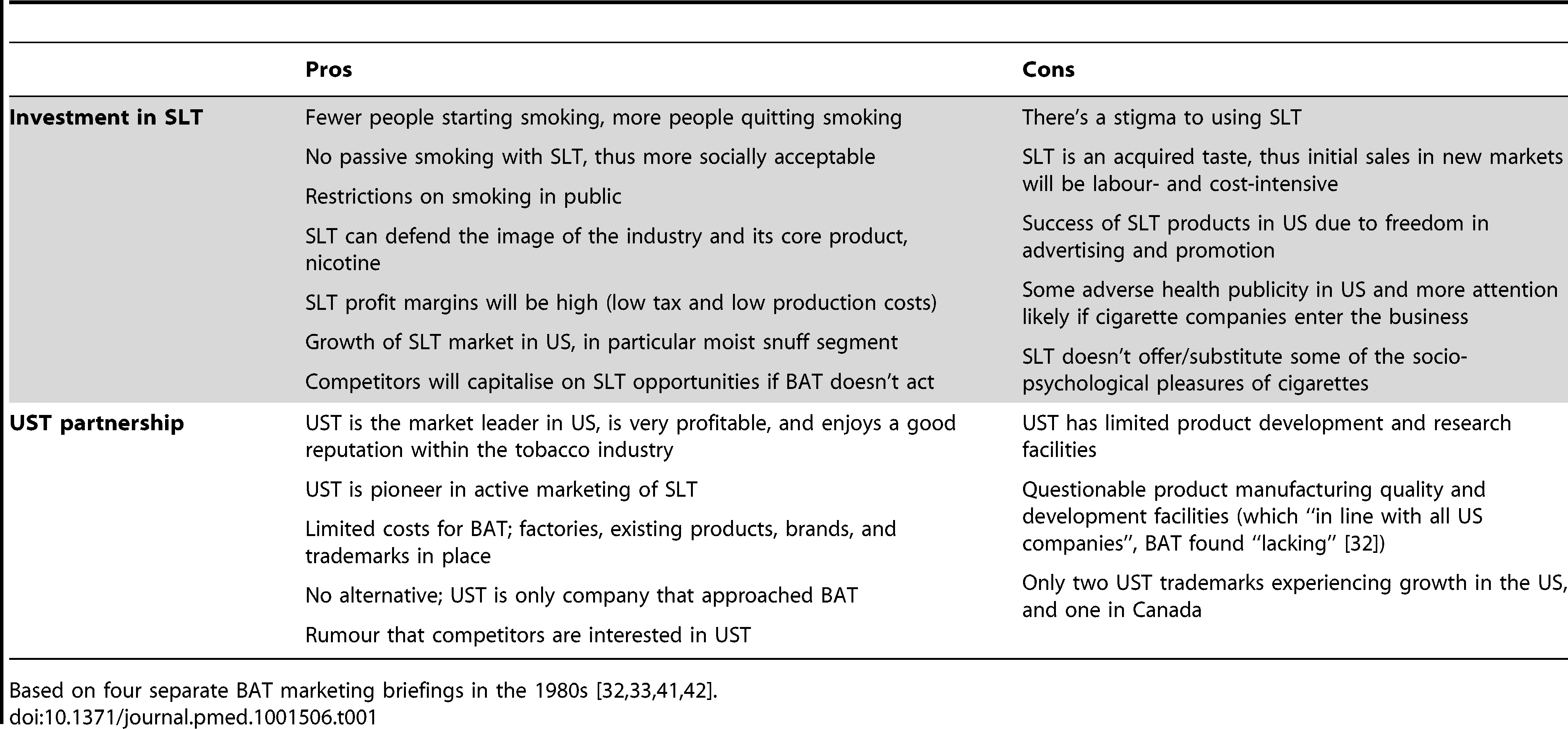 Themes of BAT's rationales for and against investing in SLT, and partnering with UST, based on 1980s BAT documents.