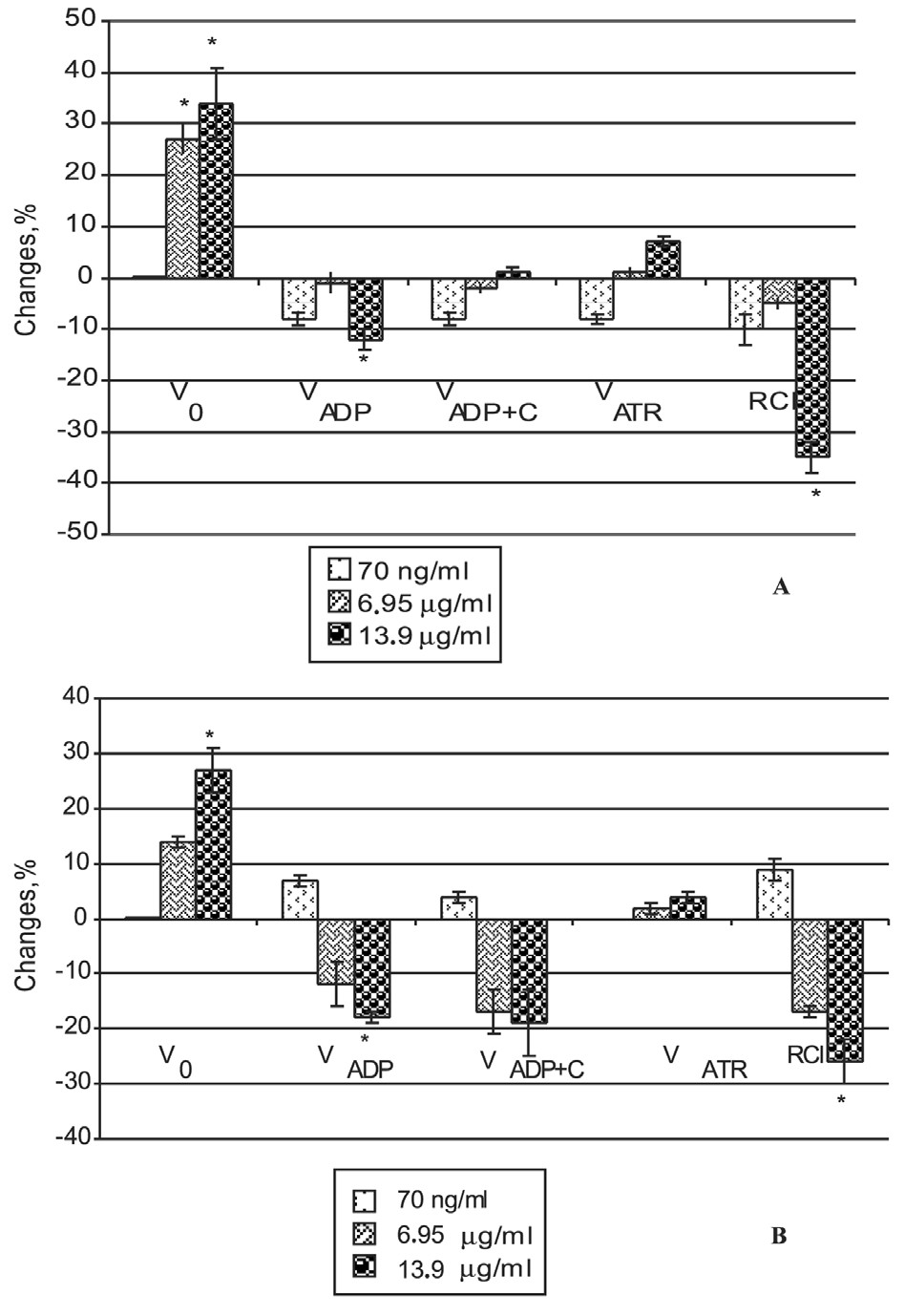 Fig. 1 The effect of Crataegus extract on mitochondrial respiration parameters substrates – succinate (A) and palmitoyl-L-carnitine (B) Vo – 10 mM succinate + 2 mM amytal or 8,8 mM palmitoyl- L-carnitine + 0,24 mM malate; VADP – 1 mM ADP; VADP+C - 32 μM cytochrome c VATR – 0.12 mM ATR; RCI – respiratory control index; number of experiments – 3; * – P < 0.05 vs control