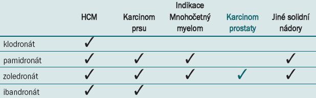 Schválené indikace u jednotlivých i.v. bisfosfonátů.