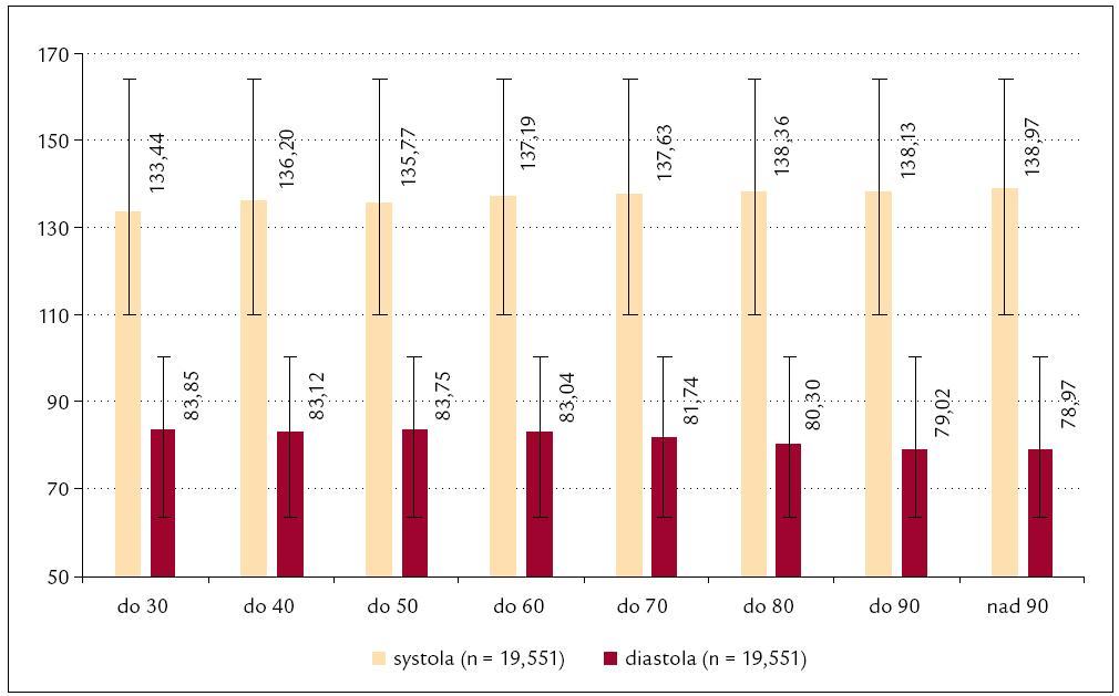 Průměrné hodnoty krevního tlaku v jednotlivých věkových kategoriích.