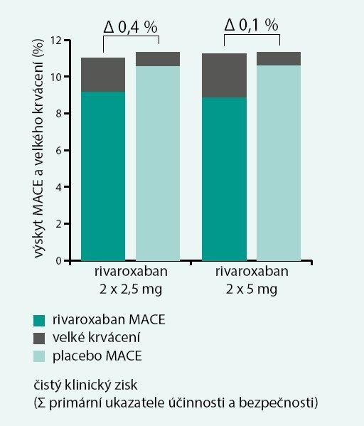 Čistý klinický zisk (Σ ukazatele účinnosti a bezpečnosti) ve studii ATLAS ACS-2 TIMI 51.