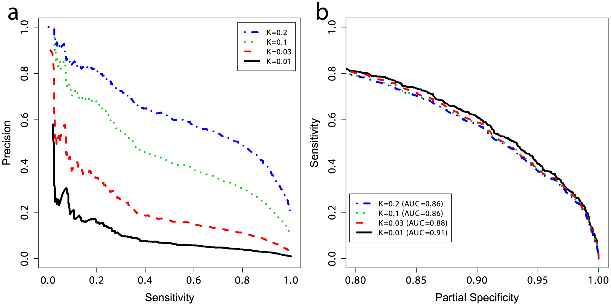 Performance at different prevalences and partial ROC curves.