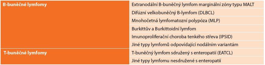 REAL klasifikace Tab. 1: REAL classification