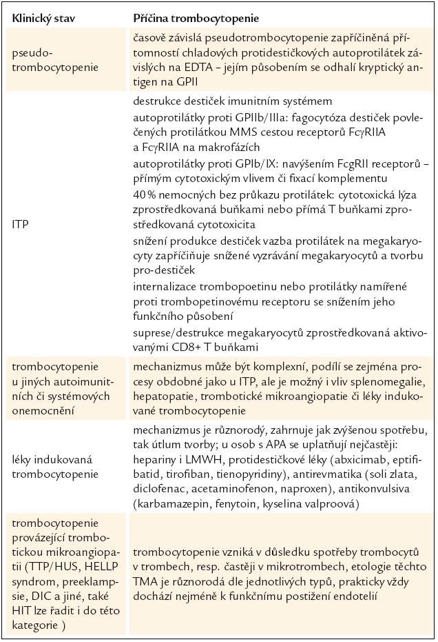 Jiné příčiny zjištění sníženého počtu trombocytů u pacientů s průkazem antifosfolipidových protilátek.