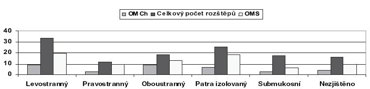 Poměr chronických forem otitidy, sekretorické otitidy a celkového počtu jednotlivých typů rozštěpů.