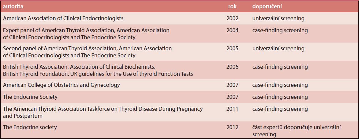 Tabulka 9.2 Přehled doporučení světových společností v otázce screeningu tyreopatií v graviditě a vývoj názorů v posledních letech (upraveno podle Lazarus, 2008)
