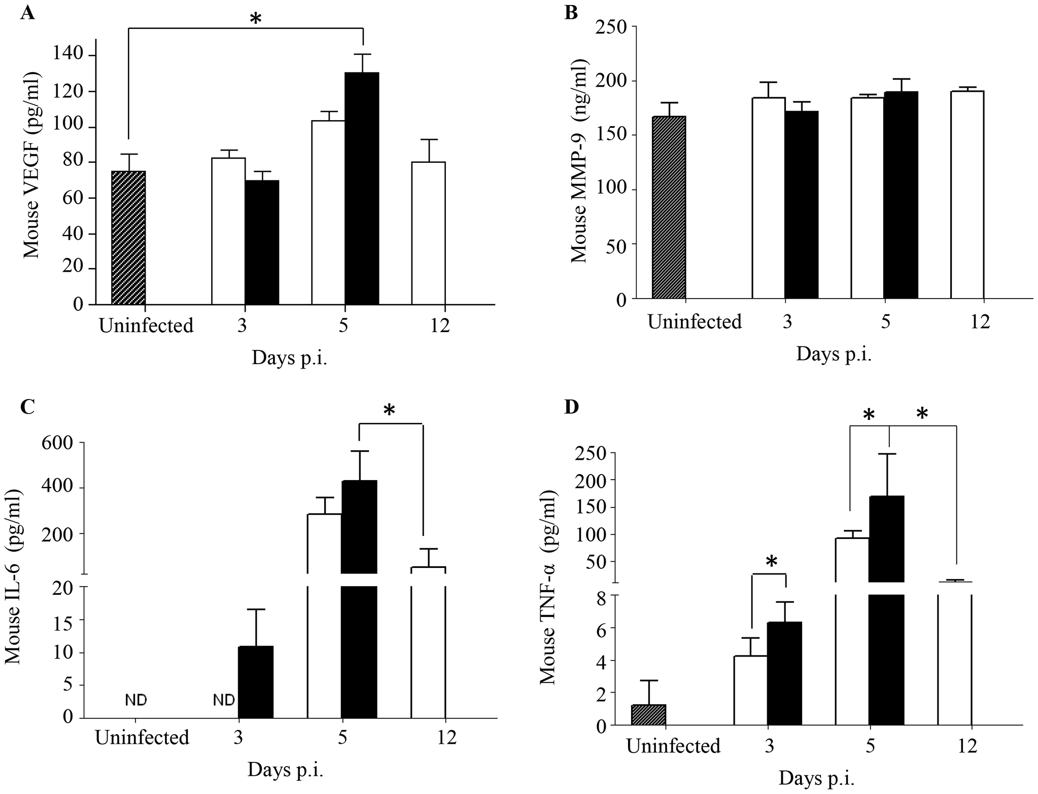 Systemic levels of soluble mediators in DENV2-infected mice born to either DENV1 immune or naïve mothers.
