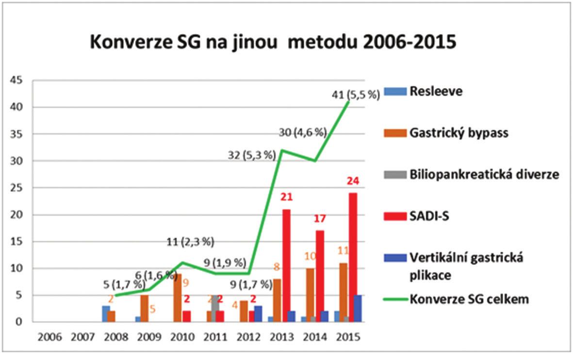 Konverzní operace SG na jinou B/M metodu Graf 7: Conversion of SG to another B/M procedure