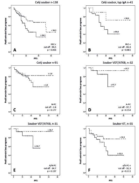 """Výsledky Kaplanovy-Meierovy analýzy vztahu vybraných ukazatelů mnohočetného myelomu k délce intervalu od zahájení léčby do progrese nebo úmrtí (PFS, """"progression free survival"""")."""