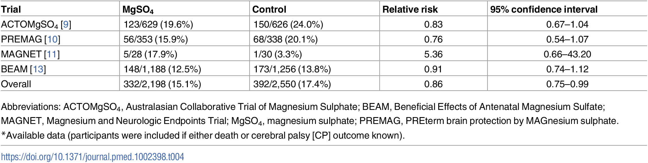 Death or cerebral palsy (sensitivity analysis: trials with a primary intent of fetal neuroprotection)<em class=&quot;ref&quot;>*</em>.