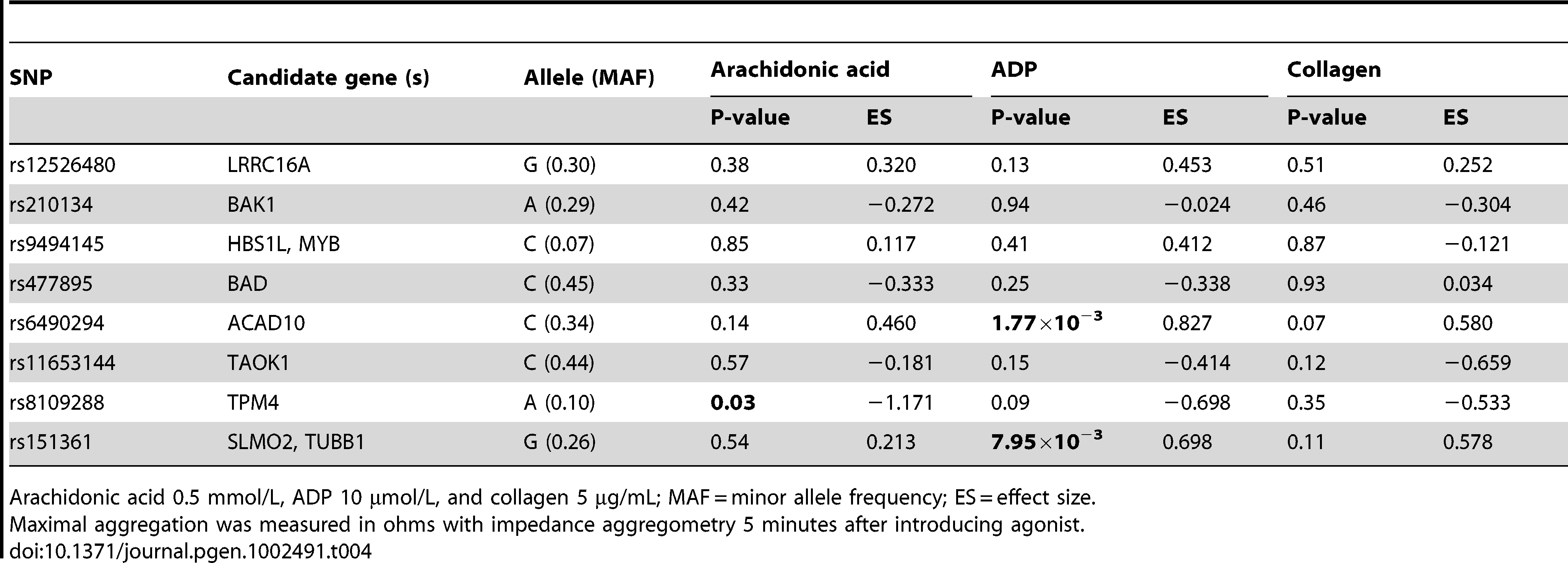 Association of the top SNP from each locus with agonist-induced platelet aggregation in whole blood.