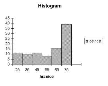 Histogram věkového rozložení probandů ve skupině do 75 let.<br><i>osa x: věková hranice, osa y: četnost</i>
