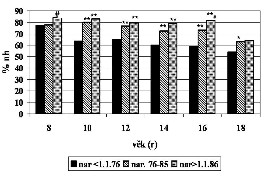 Zlepšení funkce plic v důsledku léčby: FEV1 (průměr). Rozdíly mezi jednotlivými kohortami Rozdíl od kohorty I * p <0,05 ** p <0,01 Rozdíl od kohorty II # p <0,05 ## p <0,01