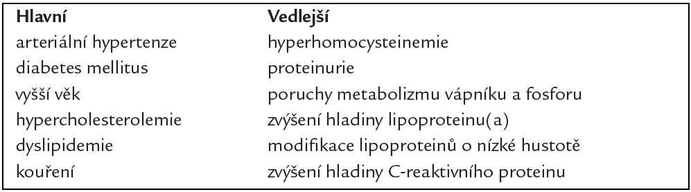 Kardiovaskulární rizikové faktory.